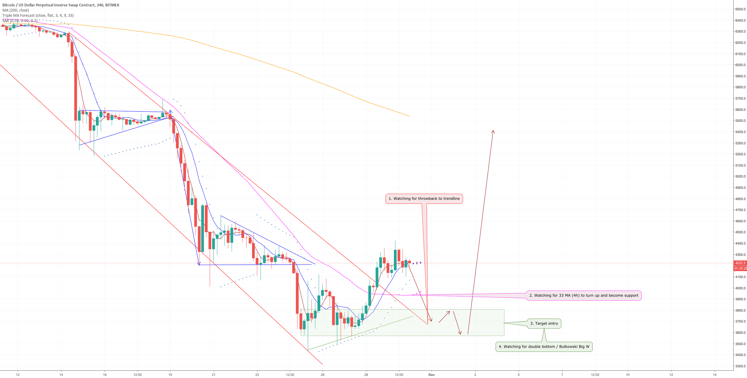 Bitcoin Daily Update (day 270)