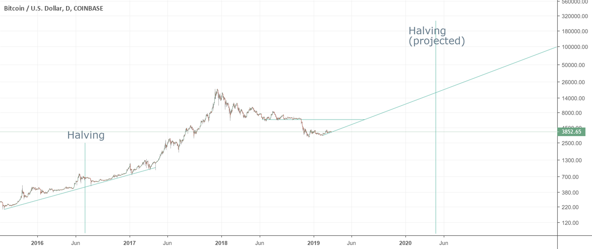 Bitcoin halvings and price trend