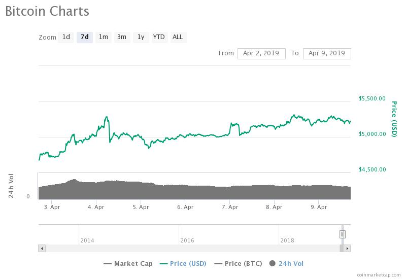 546 Million Cme Bitcoin Futures Hits Record 1 Day Volume Could Spike Btc Beyond 6 000 Ohiobitcoin Com