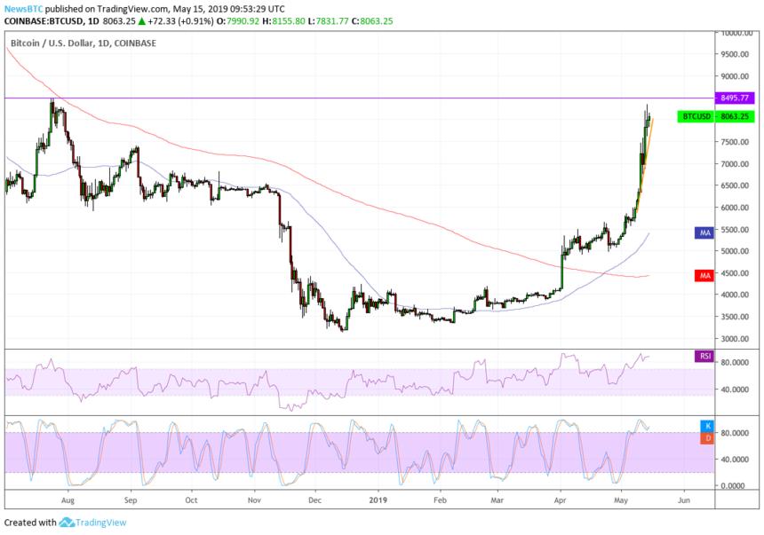 Binance Launching Crypto OTC Desk May Mean Wall Street